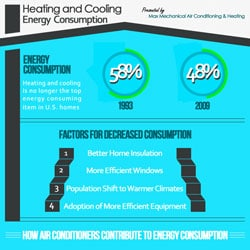 Saving Money and Energy With An Energy Efficient Air Conditioner Infographic