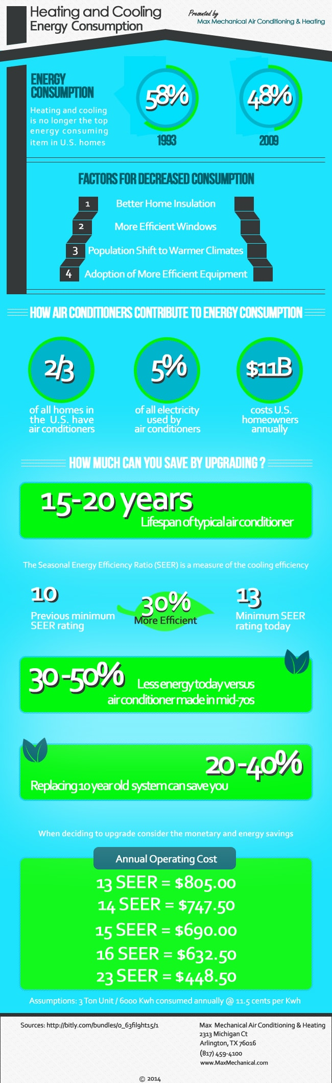 Infographic on Energy Consumption From Air Conditioning Units
