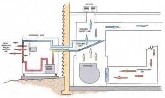 How and air conditioner works diagram